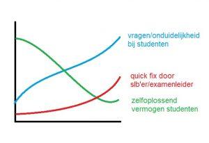grafiek systeemdenken
